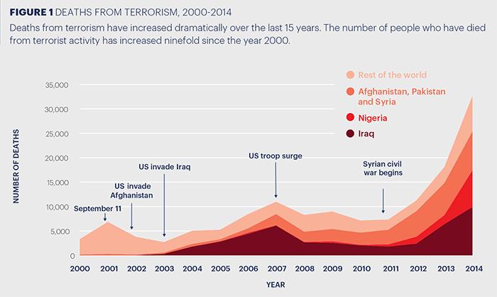global-terrorism-index-data