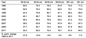 Housing affordability chart