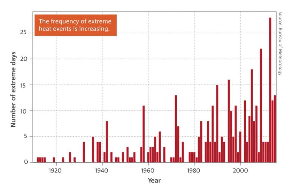 heatwaves-increasing-australia-